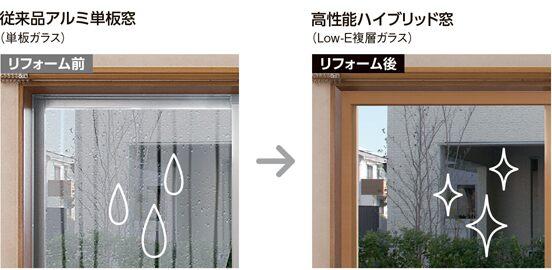 リプラス高性能ハイブリッド窓